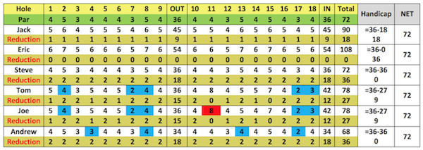 Handicap golf là gì và cách tính handicap trong golf như thế nào?
