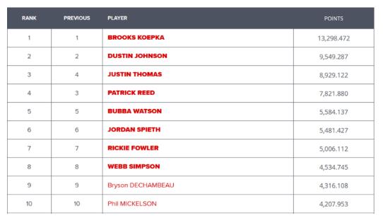 Đội tuyển Mỹ dự Ryder Cup 2018 xác định 8 golfer đầu tiên
