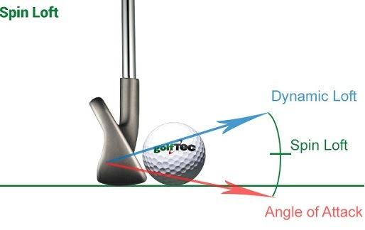 Hướng dẫn cách chọn gậy kỹ thuật wedge cho người mới chơi golf