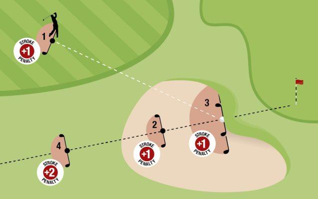 Luật Golf 2019 những vấn đề golfer cần chú ý trong (Kỳ 2)