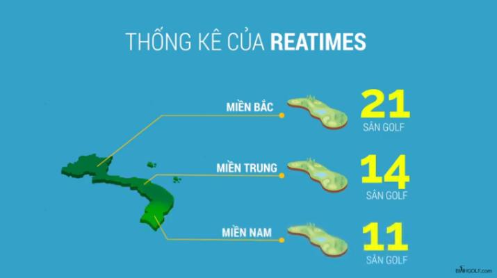 Số lượng người chơi golf ở Việt Nam?